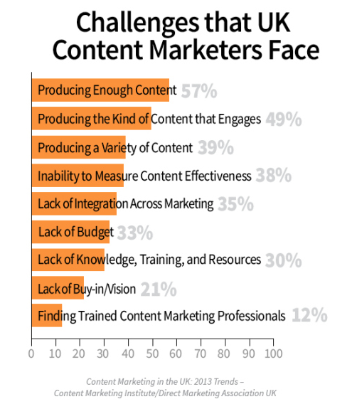 What's the number one challenge when it comes to content marketing?