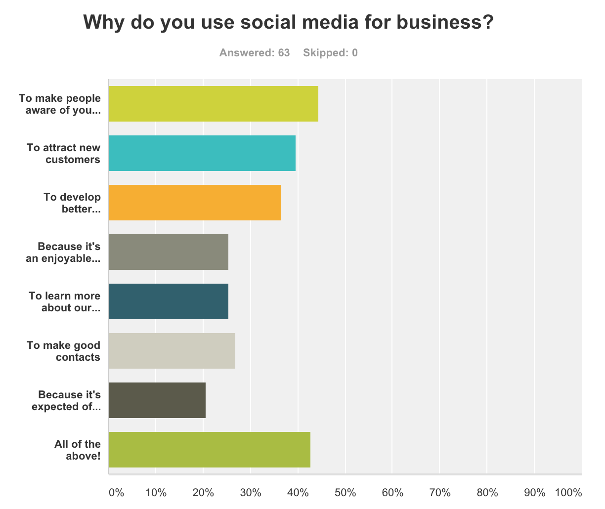 Why do you use social media for business