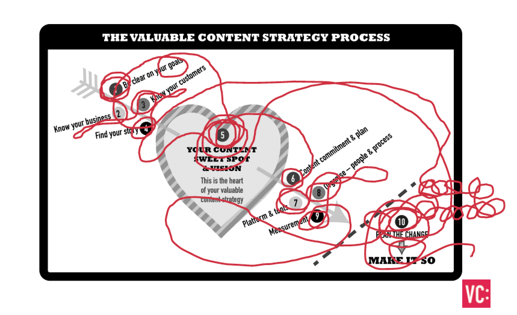 The messy reality of content strategy