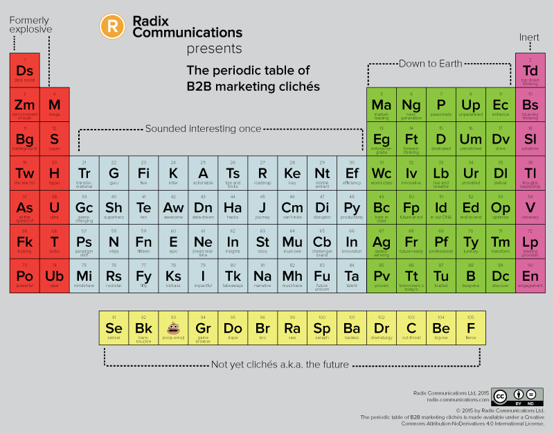 The periodic table of B2B marketing cliches