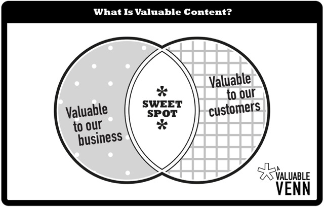 Valuable content sweet spot
