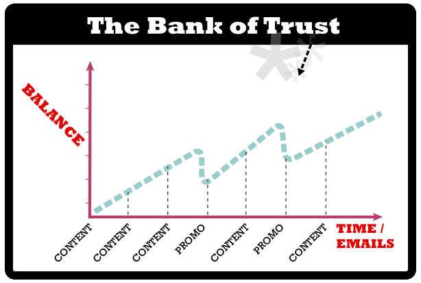 Content Marketing and the Bank of Trust