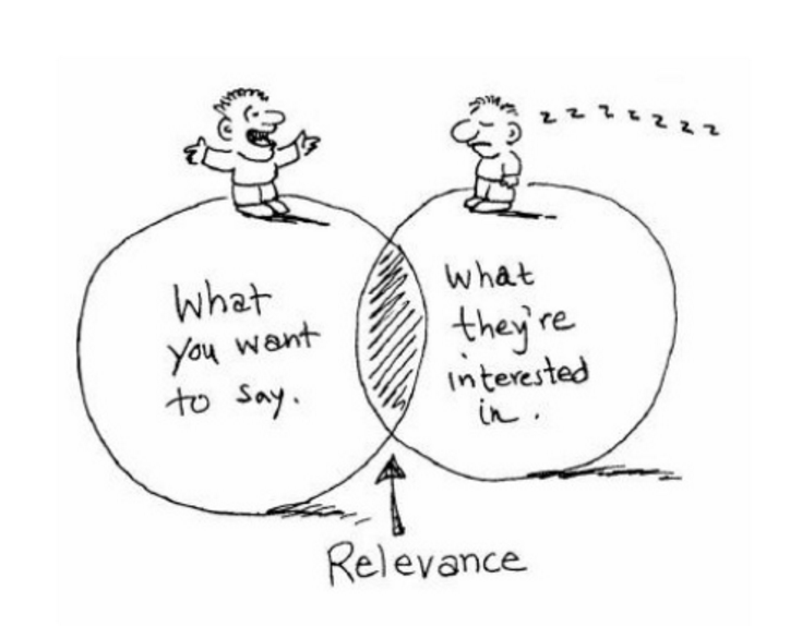 Your content sweet spot