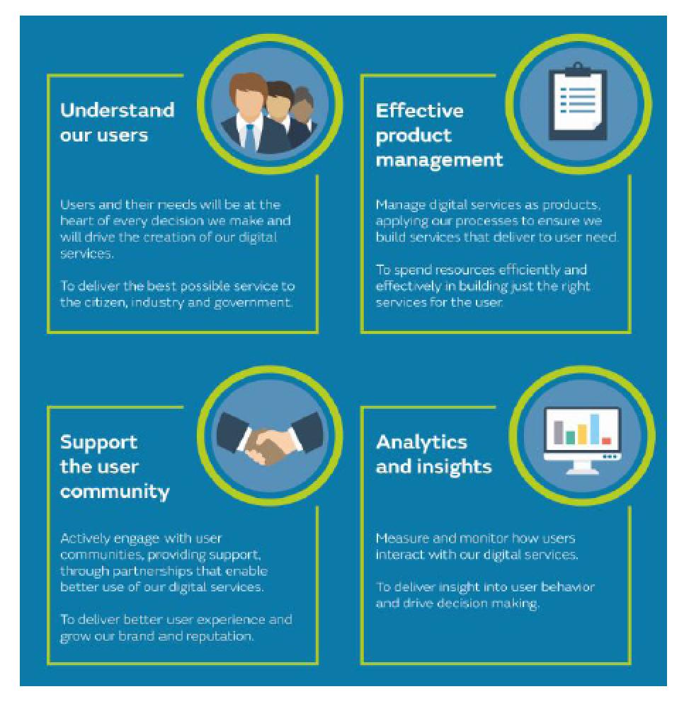 Met Office Digital Principles