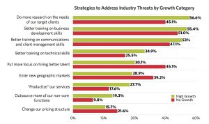 High Growth Survey 2018 strategies to address future threats