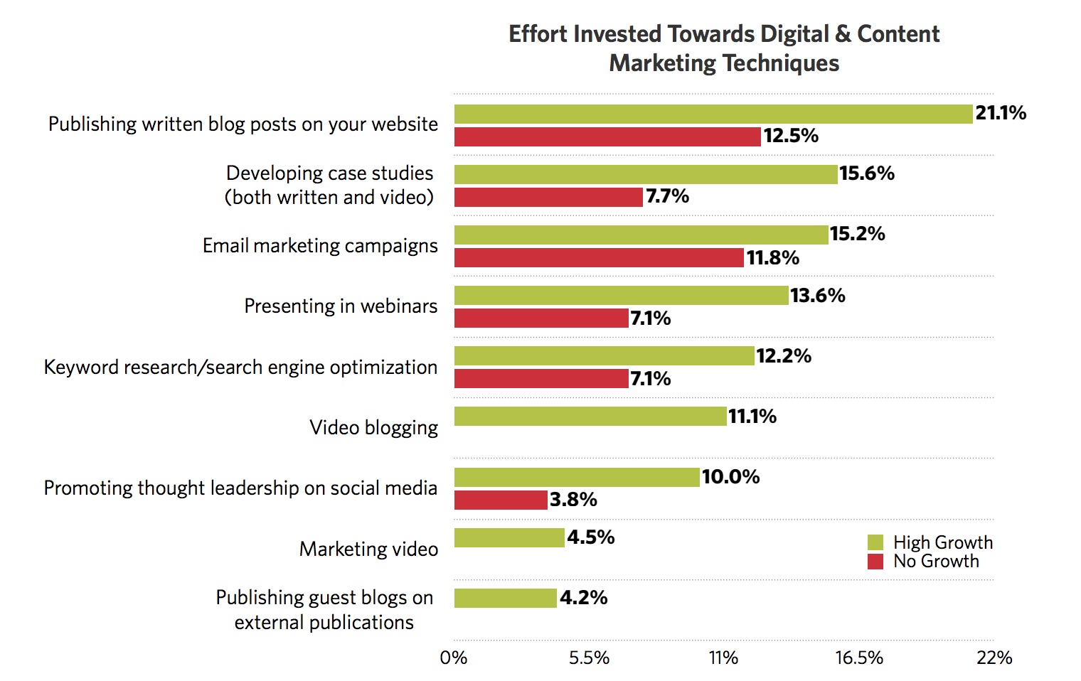 High Growth Survey investment in digital and content marketing