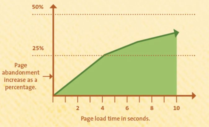 Bounce rate vs speed