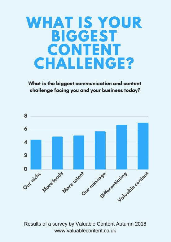 Biggest content challenge for marketers 2018